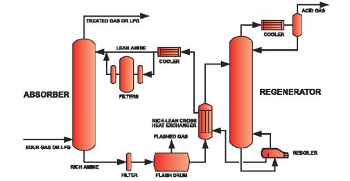 Amine plant acid gas treating go for open knowledge wbsaktileswordpressc ccuart Choice Image