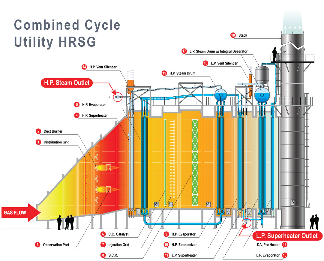 Heat Recovery Steam Generator Hrsg Go For Open Knowledge