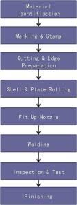 Flowchart Proses Fabrikasi